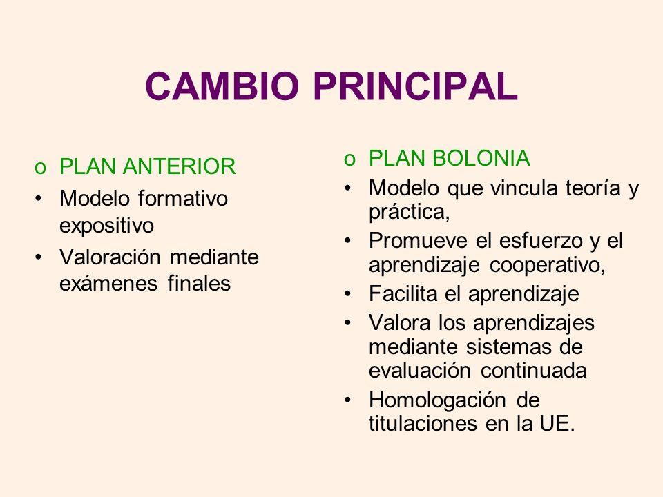 CAMBIO PRINCIPAL oPLAN ANTERIOR Modelo formativo expositivo Valoración mediante exámenes finales oPLAN BOLONIA Modelo que vincula teoría y práctica, P