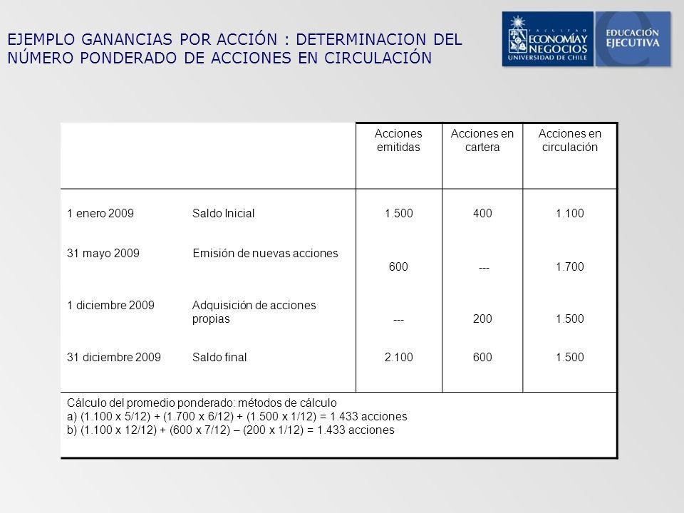 EJEMPLO GANANCIAS POR ACCIÓN : DETERMINACION DEL NÚMERO PONDERADO DE ACCIONES EN CIRCULACIÓN Acciones emitidas Acciones en cartera Acciones en circula