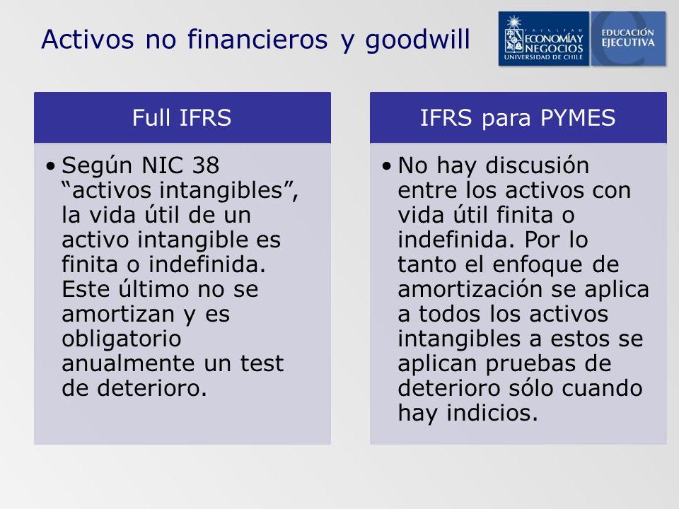 Full IFRS Según NIC 38 activos intangibles, la vida útil de un activo intangible es finita o indefinida. Este último no se amortizan y es obligatorio