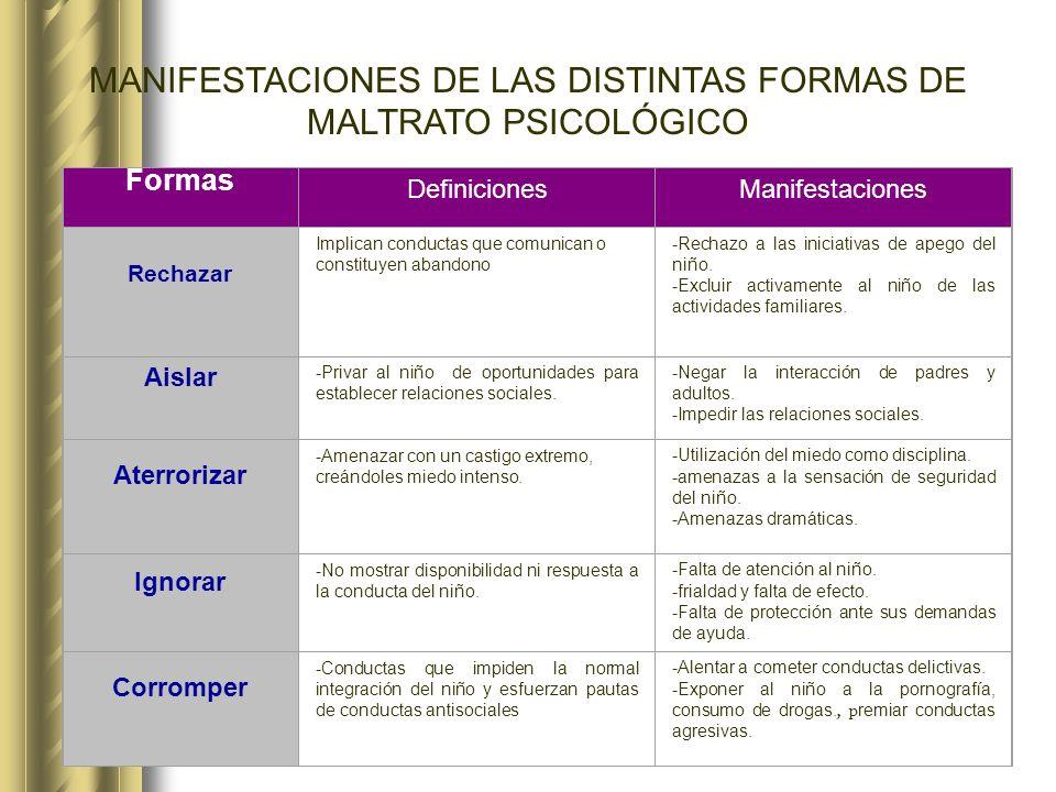 MANIFESTACIONES DE LAS DISTINTAS FORMAS DE MALTRATO PSICOLÓGICO Formas DefinicionesManifestaciones Rechazar Implican conductas que comunican o constit