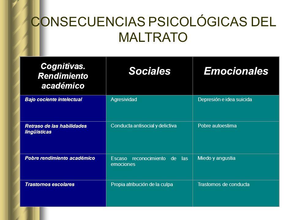CONSECUENCIAS PSICOLÓGICAS DEL MALTRATO Cognitivas. Rendimiento académico SocialesEmocionales Bajo cociente intelectualAgresividadDepresión e idea sui