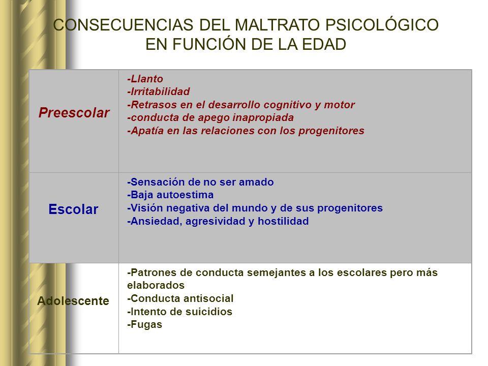 CONSECUENCIAS DEL MALTRATO PSICOLÓGICO EN FUNCIÓN DE LA EDAD Preescolar -Llanto -Irritabilidad -Retrasos en el desarrollo cognitivo y motor -conducta