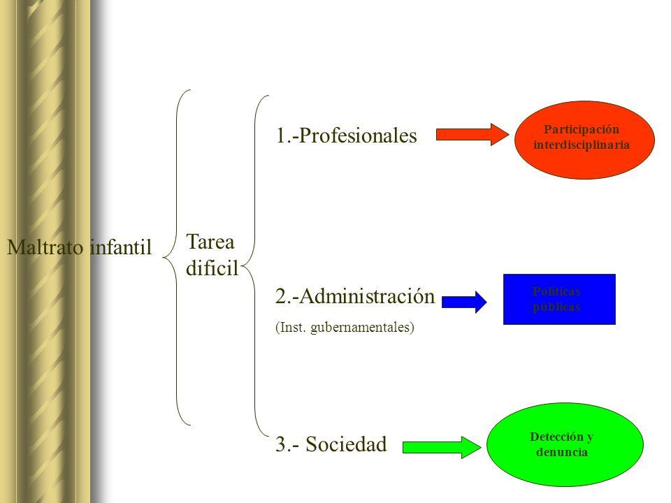 Maltrato infantil Tarea dificil 1.-Profesionales 2.-Administración (Inst. gubernamentales) 3.- Sociedad Políticas públicas Detección y denuncia Partic