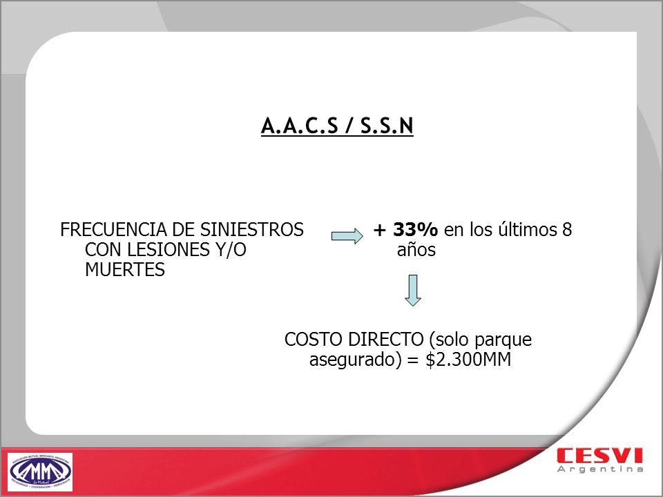 A.A.C.S / S.S.N FRECUENCIA DE SINIESTROS CON LESIONES Y/O MUERTES + 33% en los últimos 8 años COSTO DIRECTO (solo parque asegurado) = $2.300MM