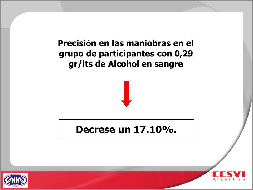 Precisi ó n en las maniobras en el grupo de participantes con 0,29 gr/lts de Alcohol en sangre Decrese un 17.10%.