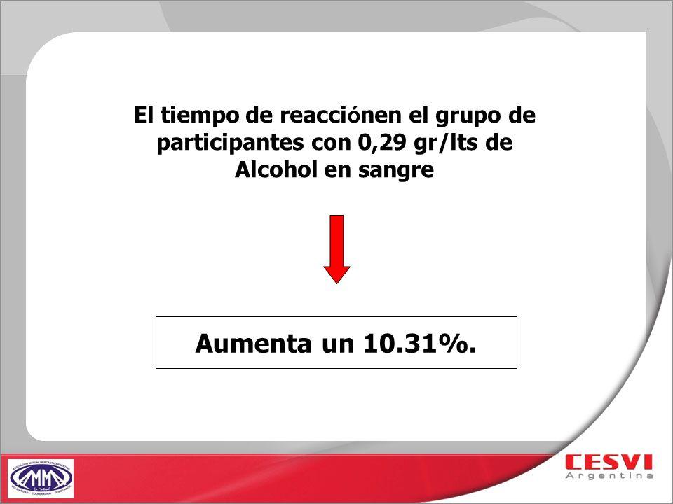 El tiempo de reacci ó nen el grupo de participantes con 0,29 gr/lts de Alcohol en sangre Aumenta un 10.31%.