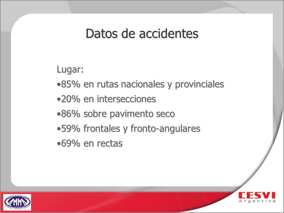 Datos de accidentes Lugar: 85% en rutas nacionales y provinciales85% en rutas nacionales y provinciales 20% en intersecciones20% en intersecciones 86%