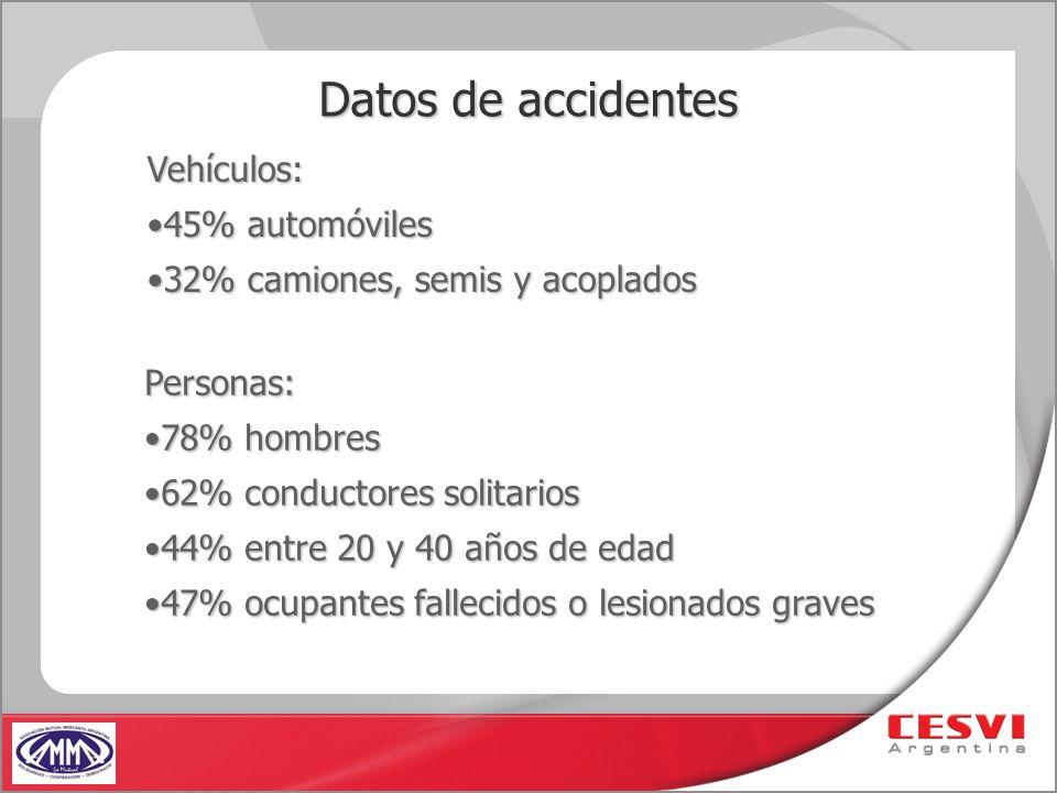 Datos de accidentes Personas: 78% hombres78% hombres 62% conductores solitarios62% conductores solitarios 44% entre 20 y 40 años de edad44% entre 20 y