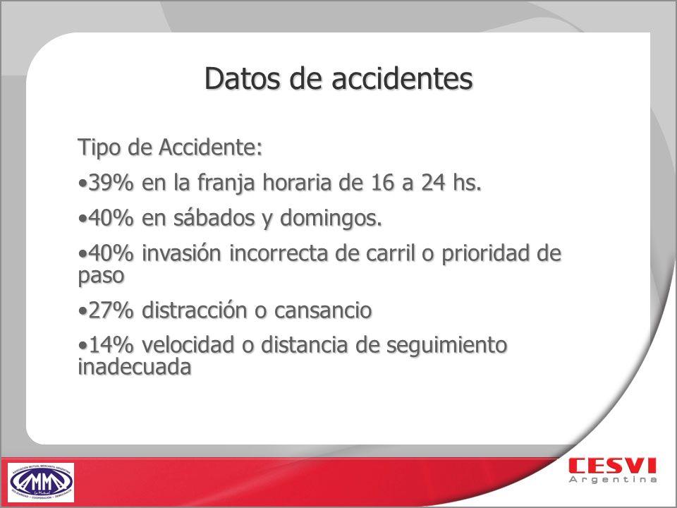 Datos de accidentes Tipo de Accidente: 39% en la franja horaria de 16 a 24 hs.39% en la franja horaria de 16 a 24 hs. 40% en sábados y domingos.40% en