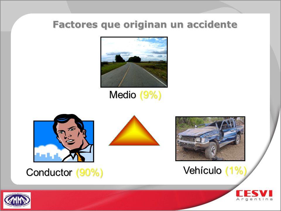 Vehículo (1%) Medio (9%) Factores que originan un accidente Conductor (90%)