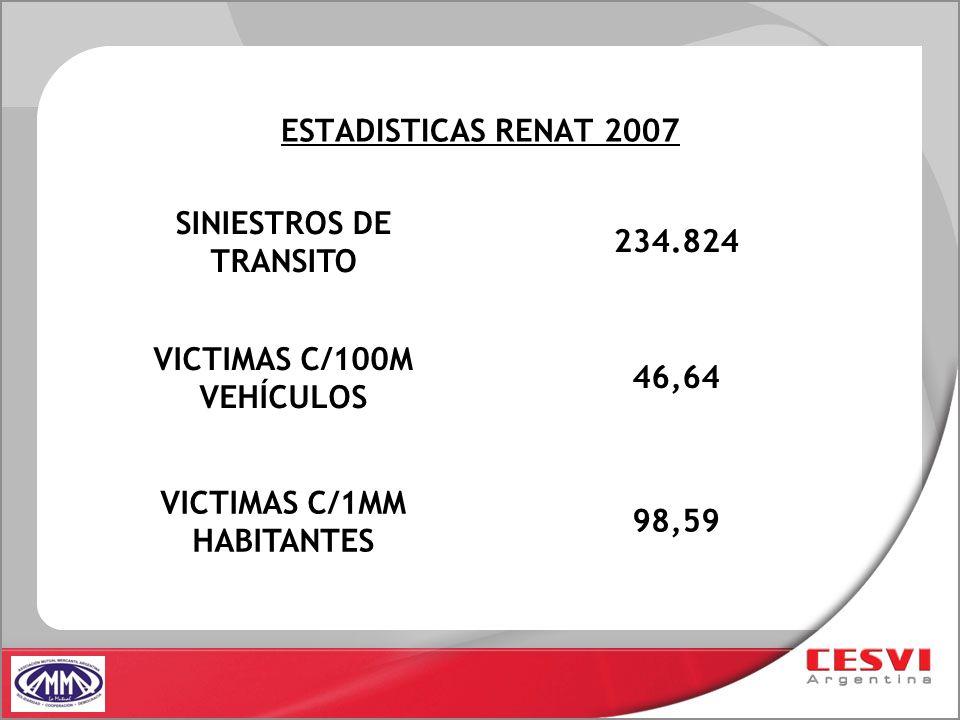 ESTADISTICAS RENAT 2007 SINIESTROS DE TRANSITO 234.824 VICTIMAS C/100M VEHÍCULOS 46,64 VICTIMAS C/1MM HABITANTES 98,59