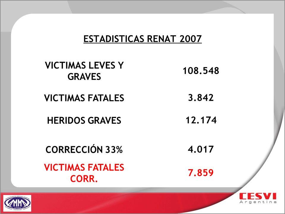 ESTADISTICAS RENAT 2007 HERIDOS GRAVES 12.174 CORRECCIÓN 33% 4.017 VICTIMAS LEVES Y GRAVES 108.548 VICTIMAS FATALES 3.842 VICTIMAS FATALES CORR. 7.859