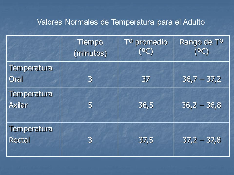 Nomenclatura a)Hipertermia: es el aumento súbito e intenso de la temperatura corporal 41°C por motivos múltiples. b)Febrícula (estado febrícula o subf
