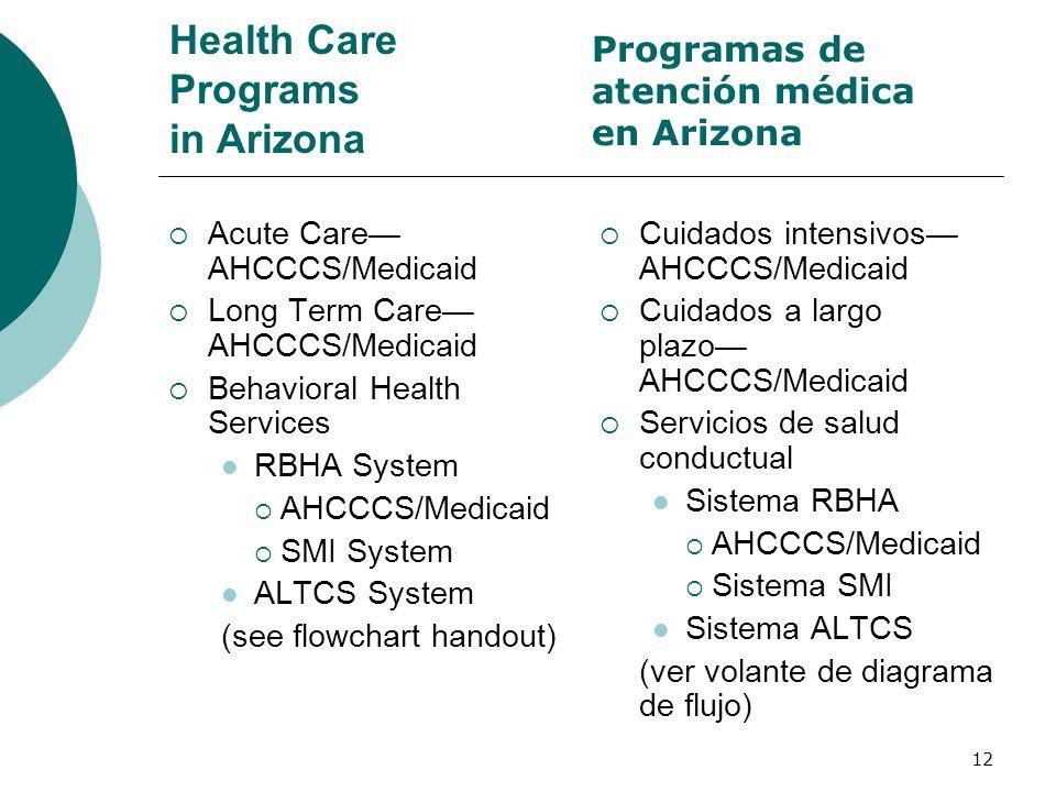 Health Care Programs in Arizona Acute Care AHCCCS/Medicaid Long Term Care AHCCCS/Medicaid Behavioral Health Services RBHA System AHCCCS/Medicaid SMI S