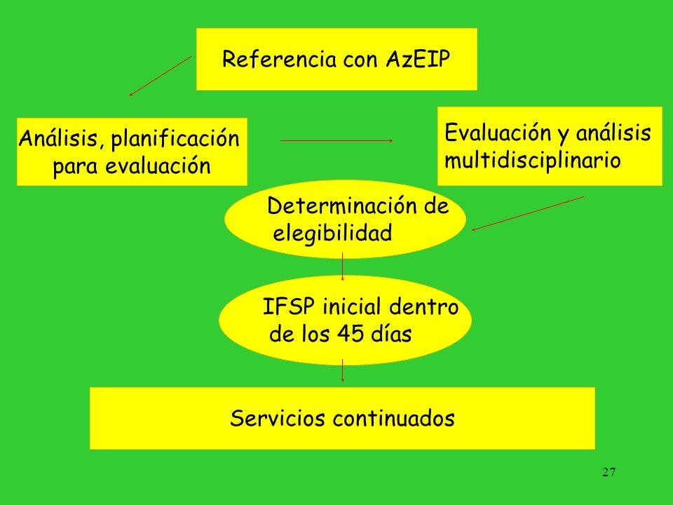 27 Referencia con AzEIP Análisis, planificación para evaluación Evaluación y análisis multidisciplinario Determinación de elegibilidad Servicios conti