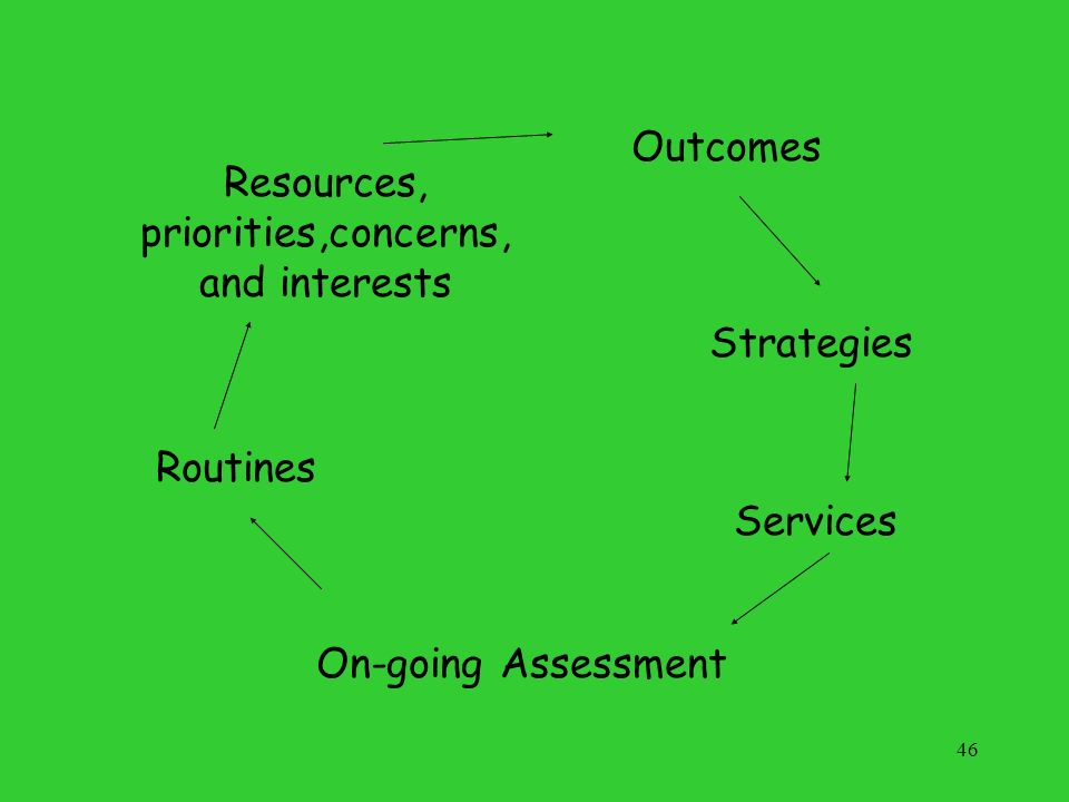 46 Routines Resources, priorities,concerns, and interests Outcomes Services Strategies On-going Assessment