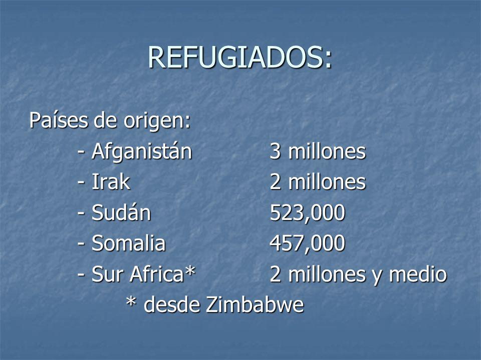 REFUGIADOS: Países de origen: - Afganistán3 millones - Irak2 millones - Sudán523,000 - Somalia457,000 - Sur Africa*2 millones y medio * desde Zimbabwe
