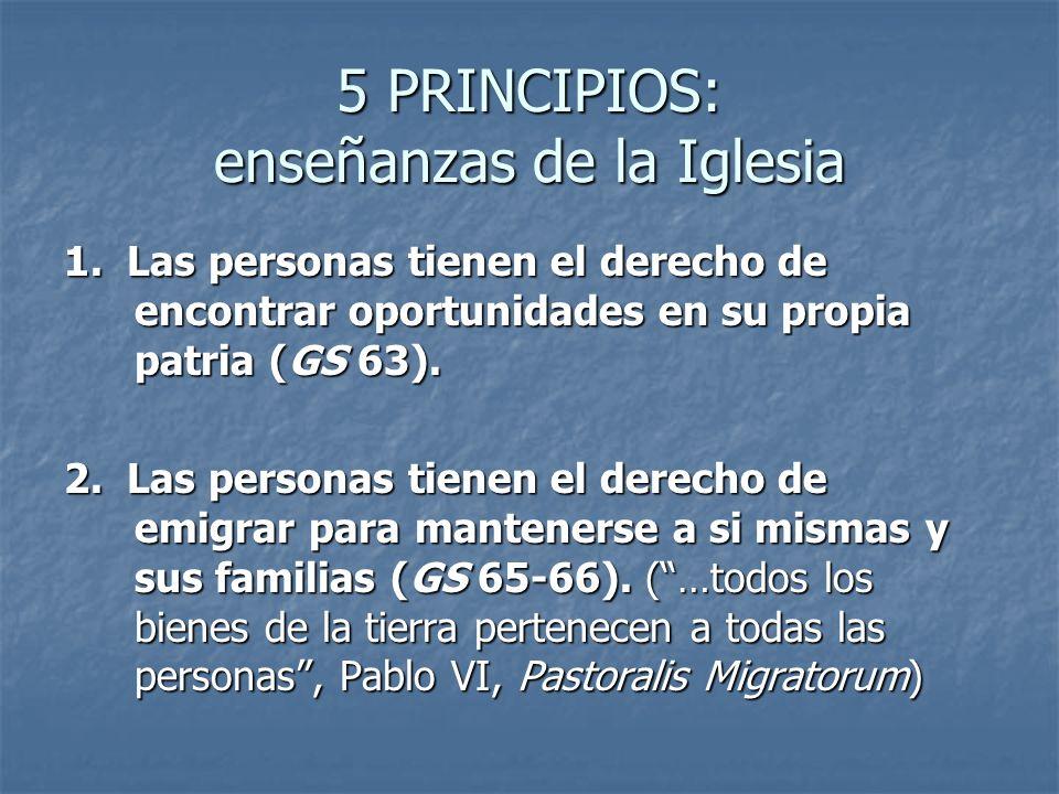 5 PRINCIPIOS: enseñanzas de la Iglesia 1. Las personas tienen el derecho de encontrar oportunidades en su propia patria (GS 63). 2. Las personas tiene