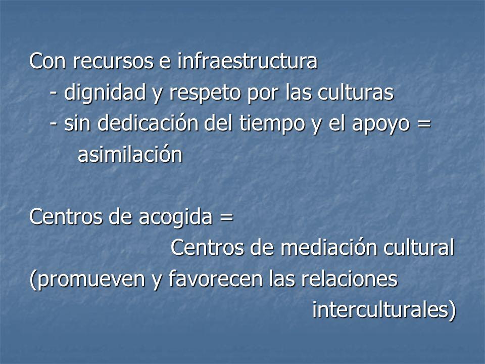 Con recursos e infraestructura - dignidad y respeto por las culturas - dignidad y respeto por las culturas - sin dedicación del tiempo y el apoyo = -