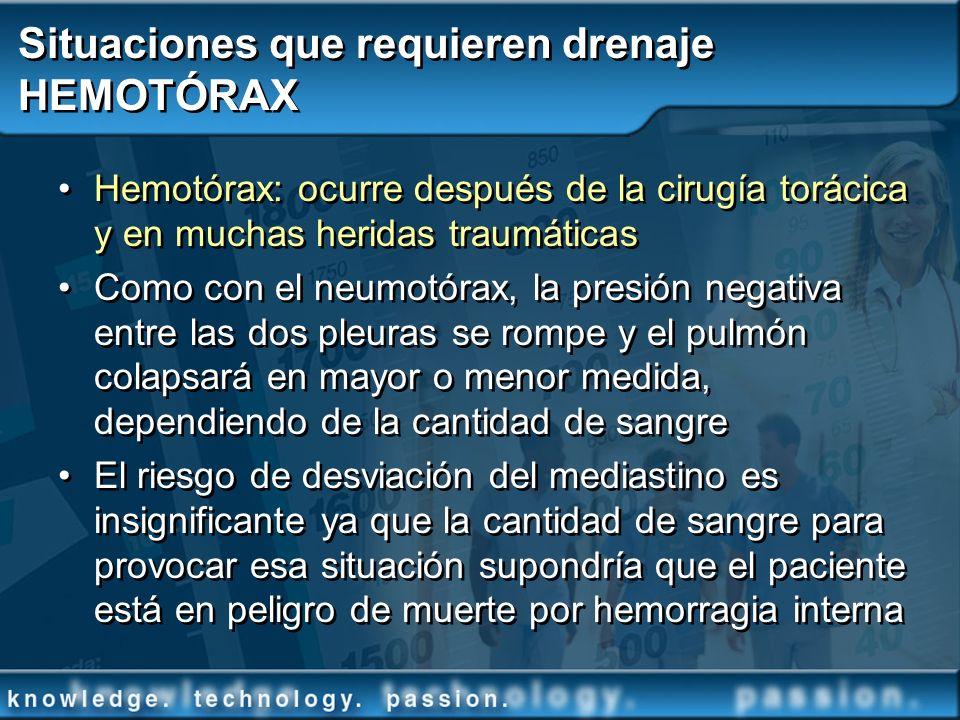 Situaciones que requieren drenaje HEMOTÓRAX Hemotórax: ocurre después de la cirugía torácica y en muchas heridas traumáticas Como con el neumotórax, l