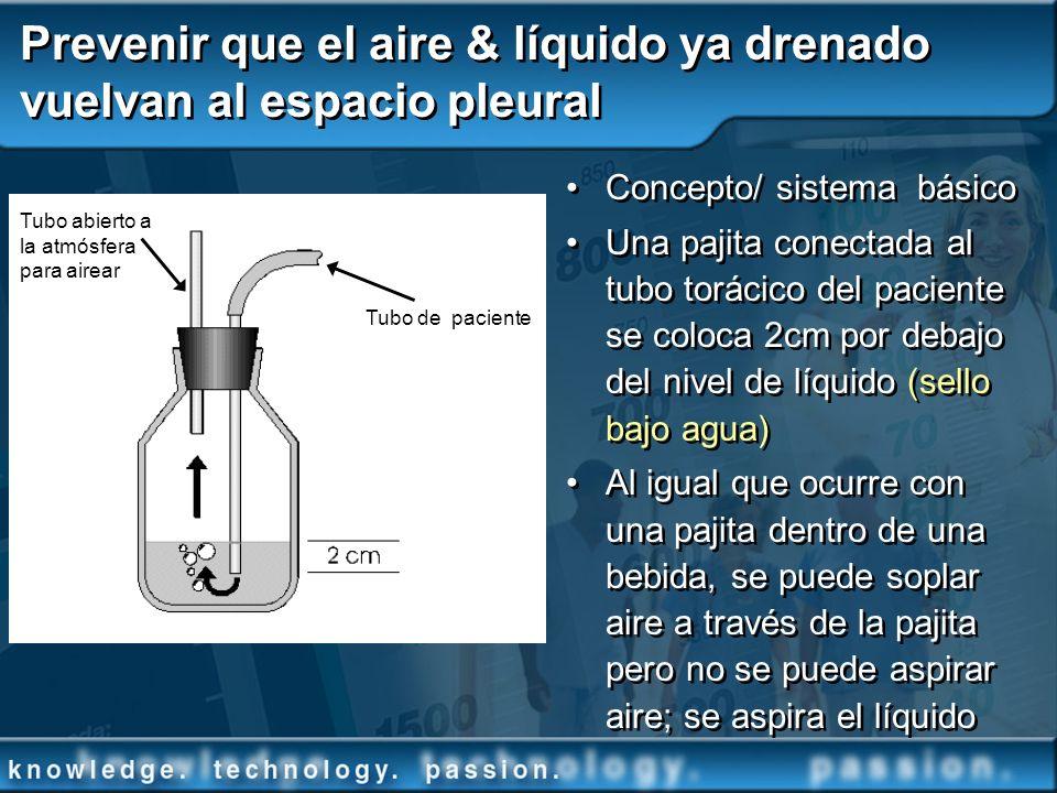 Prevenir que el aire & líquido ya drenado vuelvan al espacio pleural Concepto/ sistema básico Una pajita conectada al tubo torácico del paciente se co