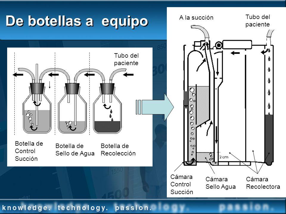De botellas a equipo Cámara Recolectora Cámara Sello Agua Cámara Control Succión Tubo del paciente Botella de Control Succión Botella de Sello de Agua