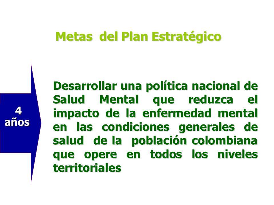 3 años 3 años Planes territoriales de Salud Mental evaluados y ajustados Metas del Plan Estratégico
