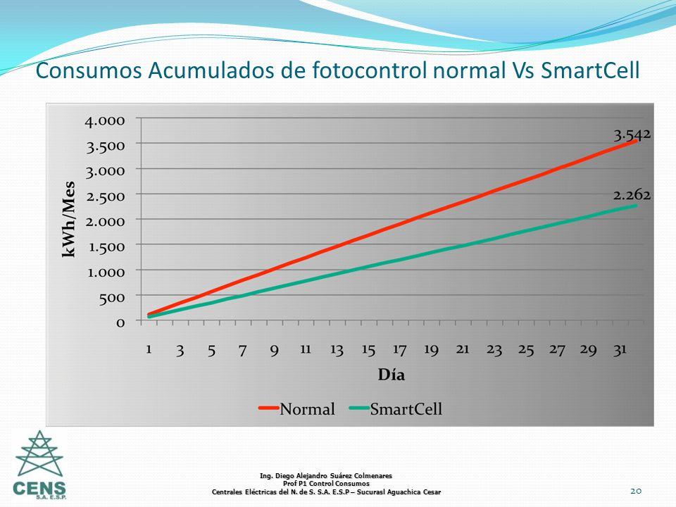 Consumos Acumulados de fotocontrol normal Vs SmartCell 20 Ing. Diego Alejandro Suárez Colmenares Prof P1 Control Consumos Centrales Eléctricas del N.