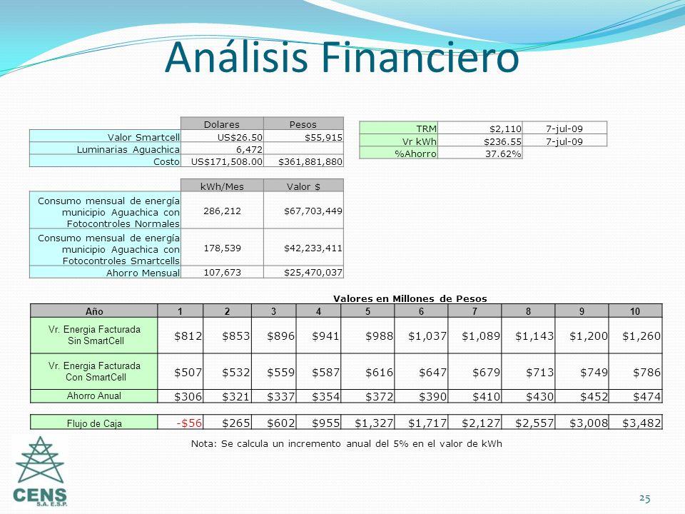 Análisis Financiero 25 DolaresPesos Valor SmartcellUS$26.50$55,915 Luminarias Aguachica6,472 CostoUS$171,508.00$361,881,880 TRM$2,1107-jul-09 Vr kWh$2
