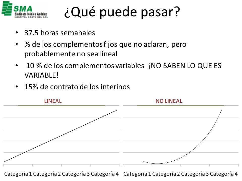 ¿Qué puede pasar? 37.5 horas semanales % de los complementos fijos que no aclaran, pero probablemente no sea lineal 10 % de los complementos variables