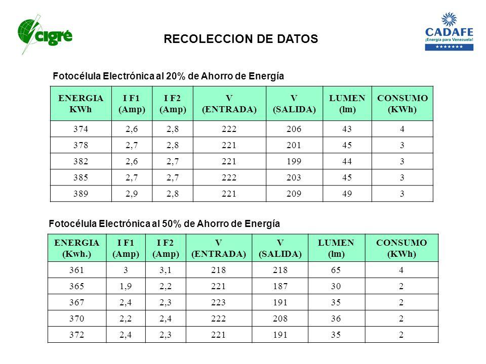 Fotocélula Electrónica al 20% de Ahorro de Energía Fotocélula Electrónica al 50% de Ahorro de Energía ENERGIA (Kwh.) I F1 (Amp) I F2 (Amp) V (ENTRADA)