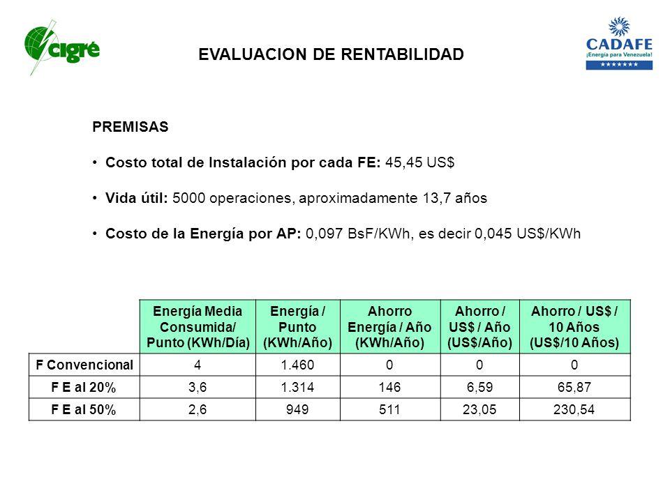 Energía Media Consumida/ Punto (KWh/Día) Energía / Punto (KWh/Año) Ahorro Energía / Año (KWh/Año) Ahorro / US$ / Año (US$/Año) Ahorro / US$ / 10 Años