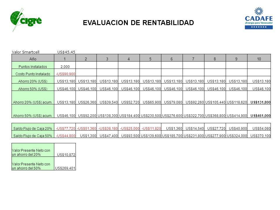 Valor SmartcellUS$45.45 Año12345678910 Puntos Instalados 2,000 Costo Punto Instalado-US$90,900 Ahorro 20% (US$)US$13,180 Ahorro 50% (US$)US$46,100 Aho