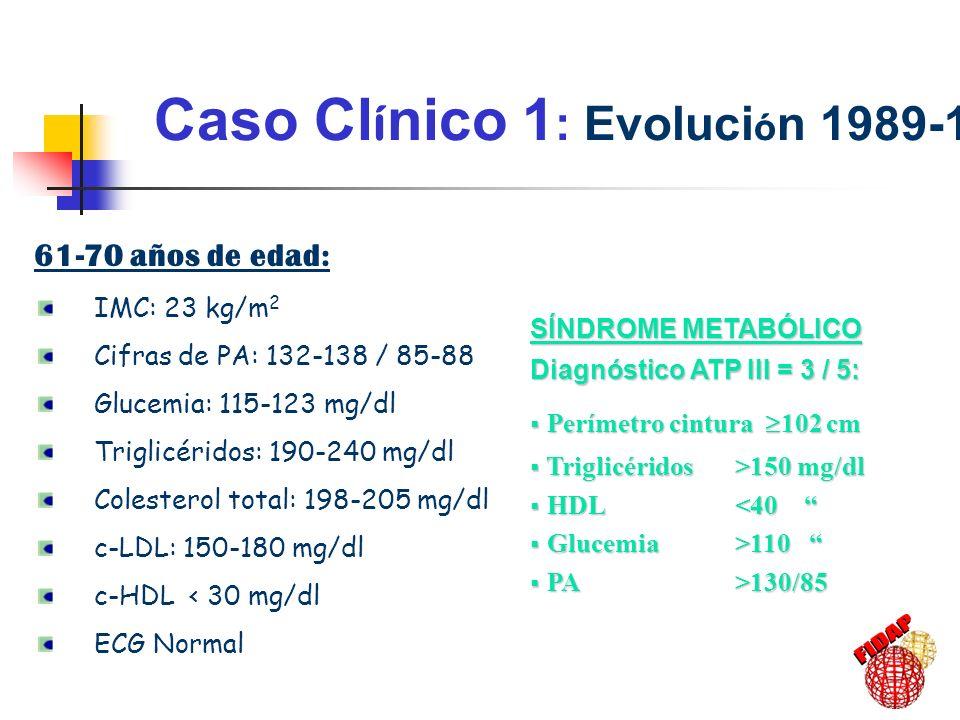 Caso Cl í nico 1 : Riesgo Cardiovascular 61-70 años: Moderado-Alto 10-40% considerando: cHDL <39 mg/dl varones TG >180 mg/dl Edad Proximidad categoría superior