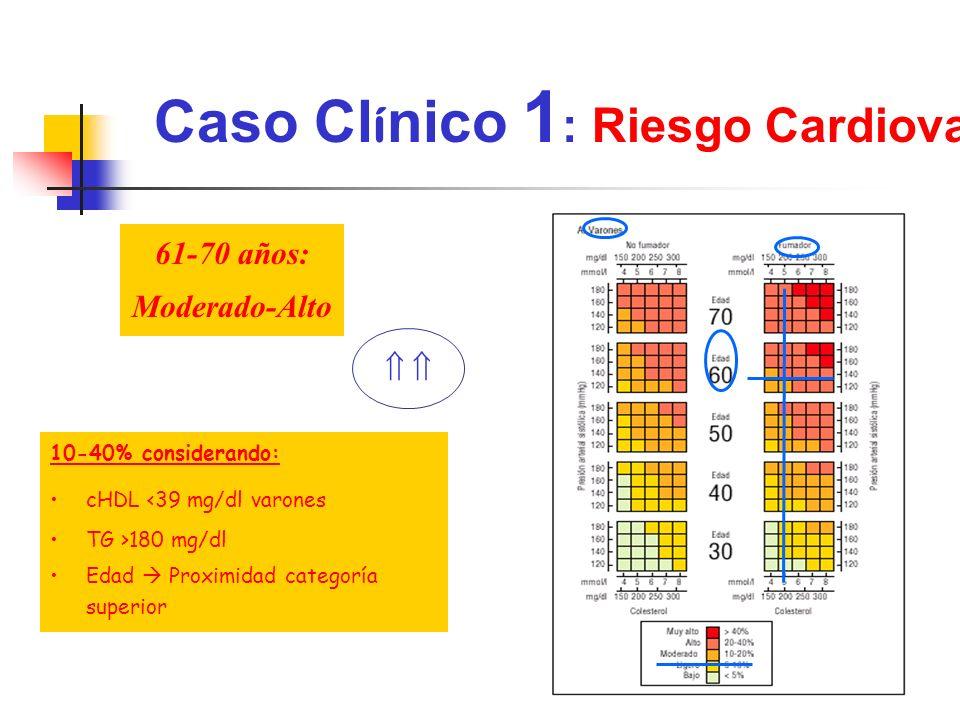 Caso Cl í nico 1 : Riesgo Cardiovascular 61-70 años: Moderado-Alto 10-40% considerando: cHDL <39 mg/dl varones TG >180 mg/dl Edad Proximidad categoría