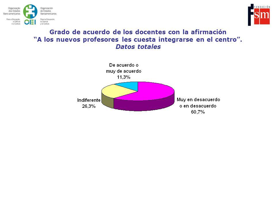 Grado de acuerdo de los docentes con la afirmación A los nuevos profesores les cuesta integrarse en el centro. Datos totales