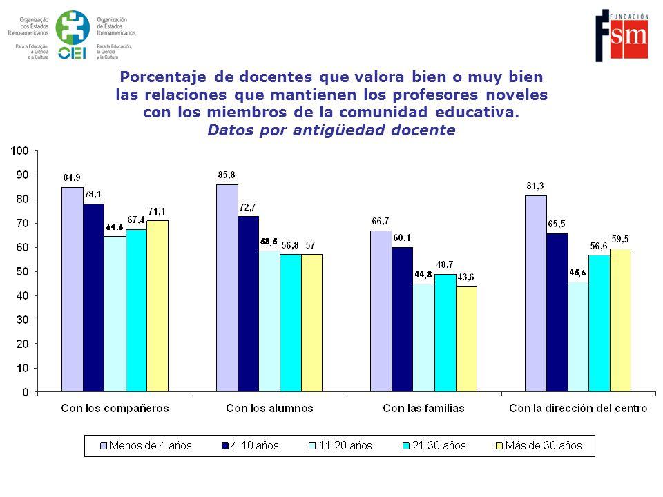 Porcentaje de docentes que valora bien o muy bien las relaciones que mantienen los profesores noveles con los miembros de la comunidad educativa. Dato