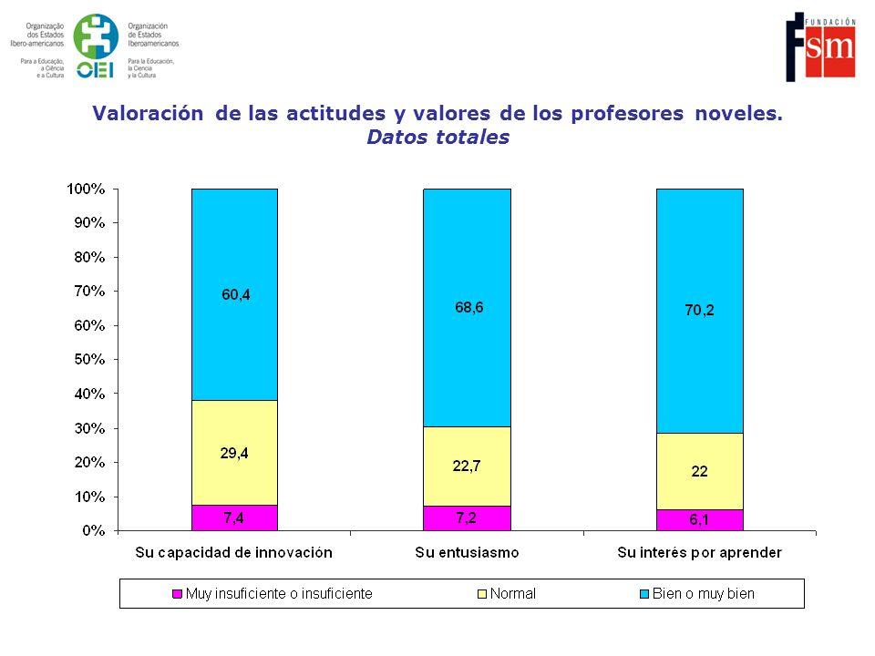 Valoración de las actitudes y valores de los profesores noveles. Datos totales