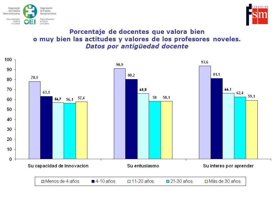Porcentaje de docentes que valora bien o muy bien las actitudes y valores de los profesores noveles. Datos por antigüedad docente