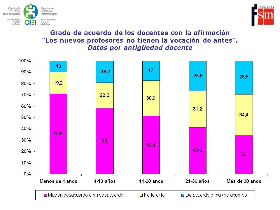 Grado de acuerdo de los docentes con la afirmación Los nuevos profesores no tienen la vocación de antes. Datos por antigüedad docente