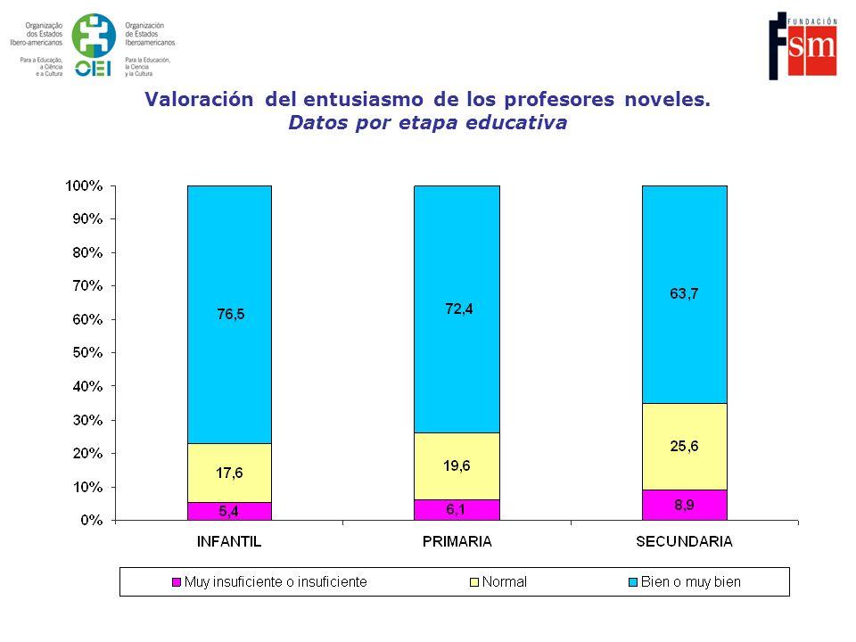 Valoración del entusiasmo de los profesores noveles. Datos por etapa educativa