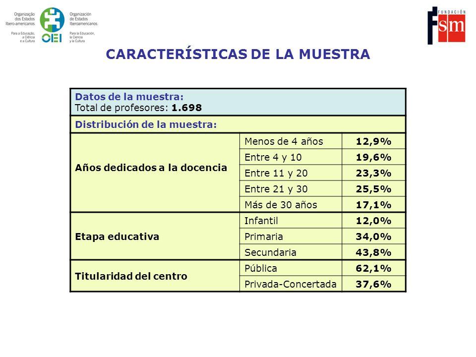 Datos de la muestra: Total de profesores: 1.698 Distribución de la muestra: Años dedicados a la docencia Menos de 4 años12,9% Entre 4 y 1019,6% Entre