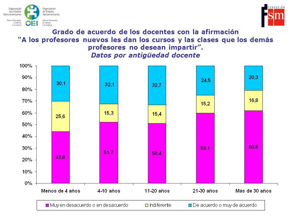 Grado de acuerdo de los docentes con la afirmación A los profesores nuevos les dan los cursos y las clases que los demás profesores no desean impartir