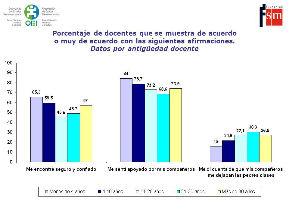 Porcentaje de docentes que se muestra de acuerdo o muy de acuerdo con las siguientes afirmaciones. Datos por antigüedad docente