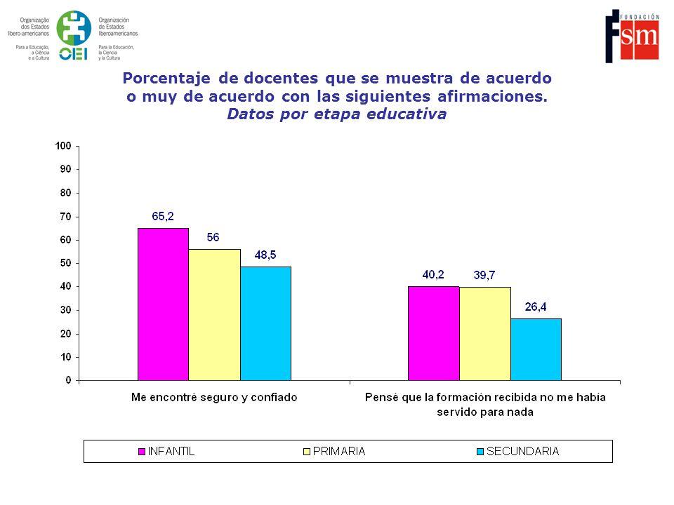 Porcentaje de docentes que se muestra de acuerdo o muy de acuerdo con las siguientes afirmaciones. Datos por etapa educativa