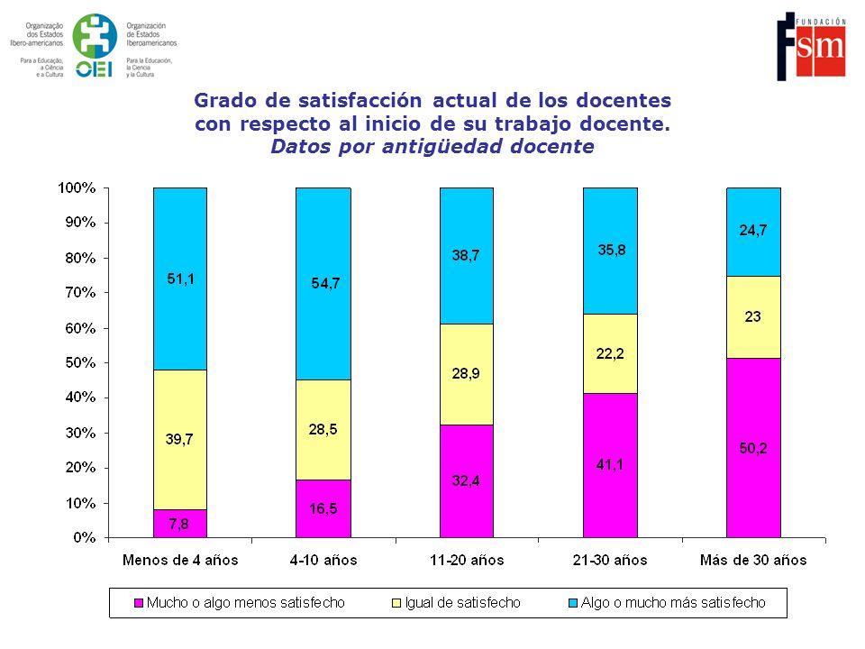 Grado de satisfacción actual de los docentes con respecto al inicio de su trabajo docente. Datos por antigüedad docente