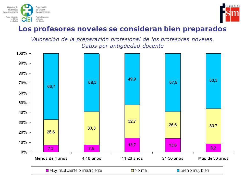 Valoración de la preparación profesional de los profesores noveles. Datos por antigüedad docente Los profesores noveles se consideran bien preparados