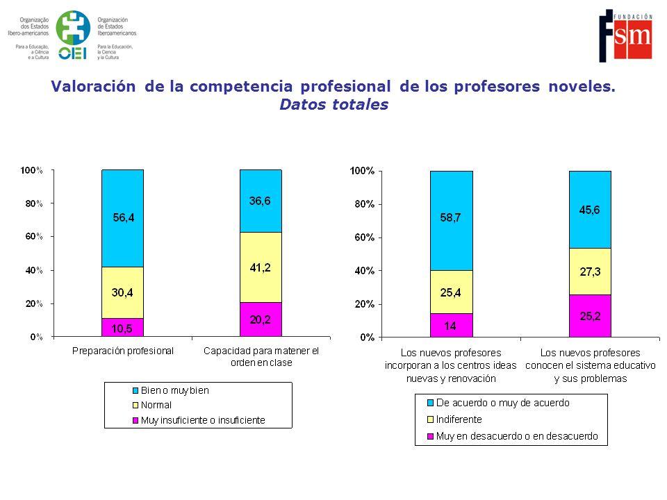 Valoración de la competencia profesional de los profesores noveles. Datos totales