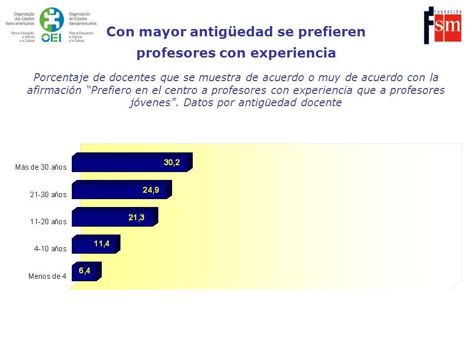 Porcentaje de docentes que se muestra de acuerdo o muy de acuerdo con la afirmación Prefiero en el centro a profesores con experiencia que a profesore