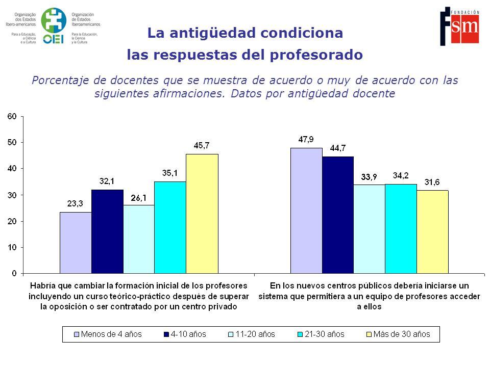 Porcentaje de docentes que se muestra de acuerdo o muy de acuerdo con las siguientes afirmaciones. Datos por antigüedad docente La antigüedad condicio